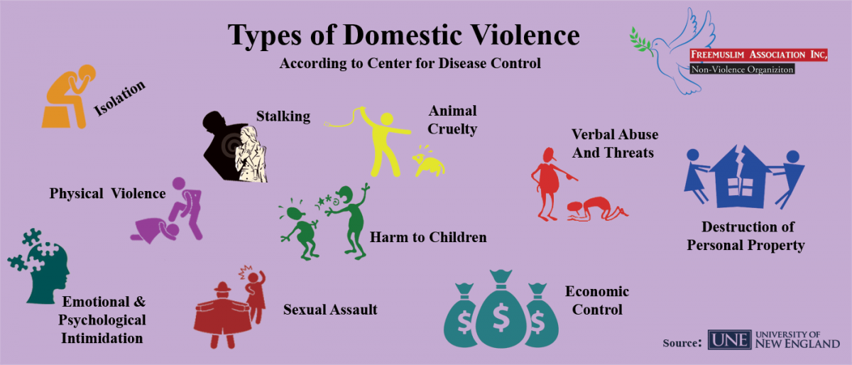 4 types of dating abuse